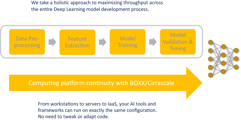 Platforms for all stages of AI development features in a diagram indicating a yellow box and arrow for each step