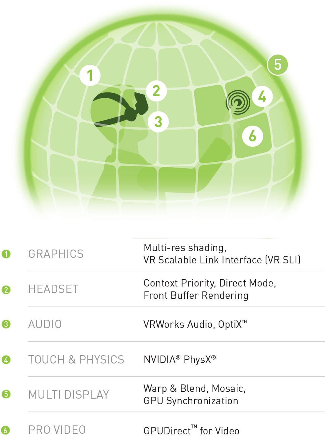 NVIDIA VRWorks Workstation